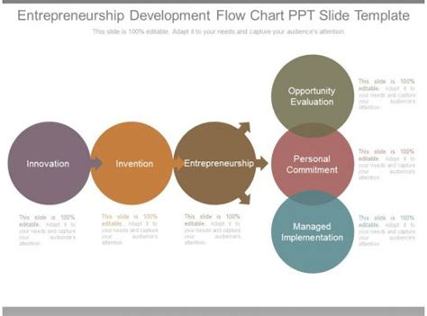 entrepreneurship development flow chart   template