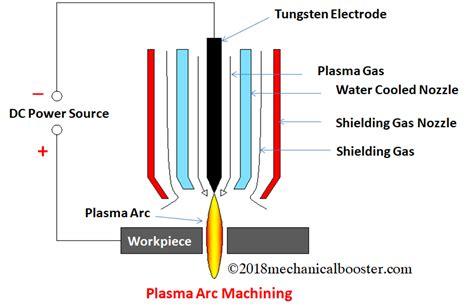 plasma arc machining pam    works