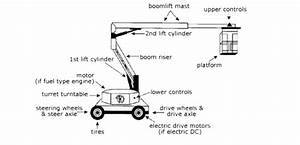 Upright Aerial Lift And Boom Lift Parts