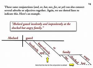 Diagramming Sentences  Conjunctions Linking Compound