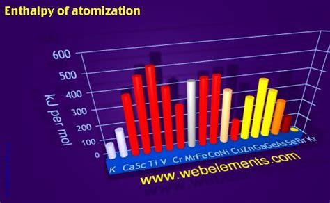 webelements periodic table periodicity enthalpy  atomization period