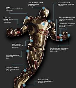 Dissecting Iron Man Suit