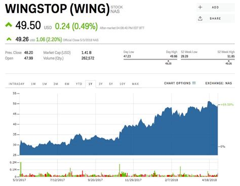 Wingstop beats as same-store sales surge (WING) | Markets ...