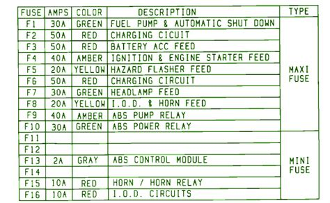 93 Jeep Fuse Diagram by 93 Jeep Wrangler 6 Cyc Fuse Box Diagram Circuit Wiring