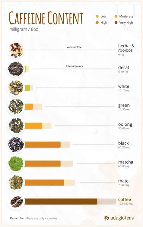 Caffeine content in tea and coffee is very similar. A comprehensive guide | Caffeine in tea, Tea caffeine levels, Caffeine free tea