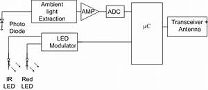 Block Diagram For The Wireless Module