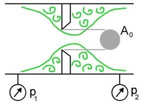 Volumenstrom Berechnen Druck : durchflussgesetz blende ~ Themetempest.com Abrechnung