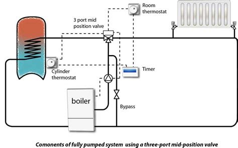 thermostat for boiler heating system modern central controls and zoning diywiki within 19