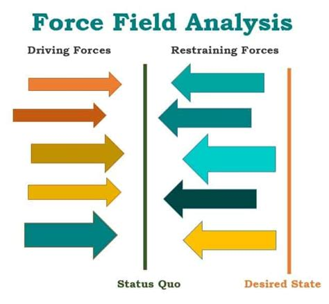 force field analysis templates word excel fomats