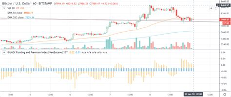 But btc optimism is not yet at an. Bitcoin Futures Market Skeptic of CME Gap at $7700, but Price holds Key Support