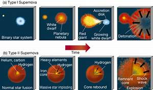 New Types of Supernovae   Astromic's Backyard