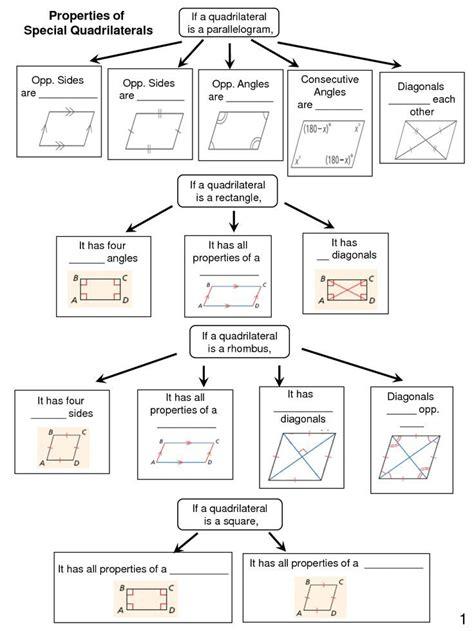 quadrilateral graphic organizers 2 quadrilaterals