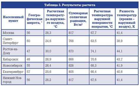 Пособие к снип пособие . расчет поступления теплоты солнечной радиации в помещения