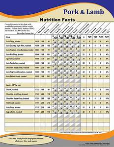Meat Nutritional Value