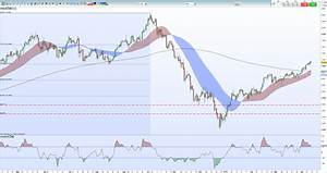 Brent Crude Daily Chart Crude Oil Price Remains Firm As Opec Cuts Curb Oversupply