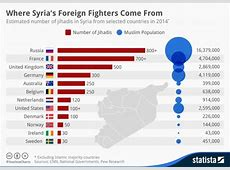 Against the criminalisation of foreign fighters with the