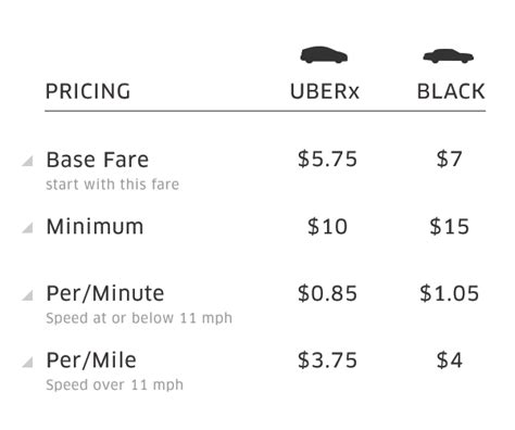 Uber San Francisco Lowers Fares 10% For Town Car, Opens