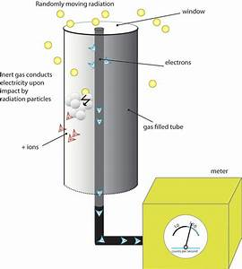 What is a Geiger counter? - It's a Question of Physics ...