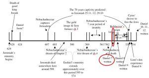 Daniel 7 – Explore Daniel & Revelation