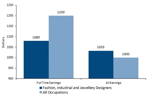 industrial designer salary how to become a fashion designer career salaries