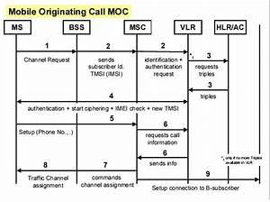 M U0026ma  Call Setup Gsm Flow