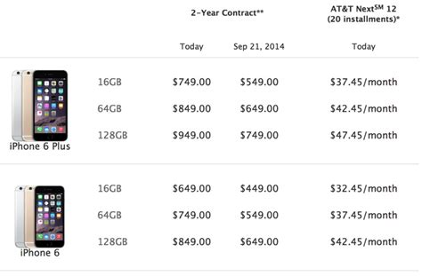iphone 6 retail price checking upgrade eligibility ahead of friday s iphone 6