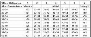 Max Herzfrequenz Berechnen : sportphysiologische daten heikos ~ Themetempest.com Abrechnung
