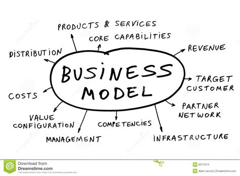 business model business model definition