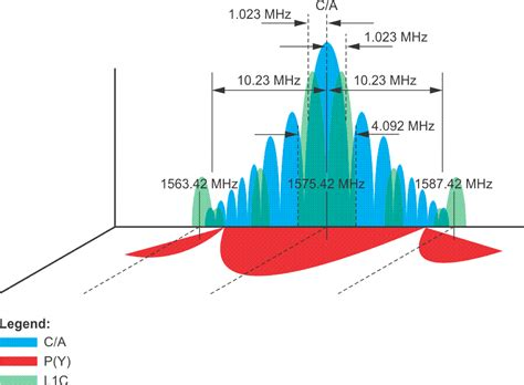 Spread Spectrum And Code Modulation Of L1 Gps Carrier
