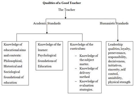 teaching methods  panacea  effective