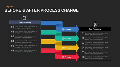 Before And After Process Change Powerpoint Template