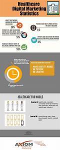 Healthcare Digital Marketing Statistics