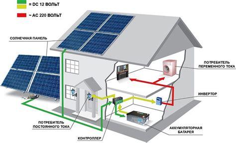 Альтернативная энергетика своими руками