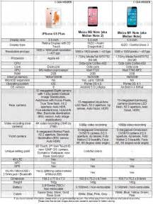 iphone 6s specification apple 6 plus vs 6s plus dimensions crafts