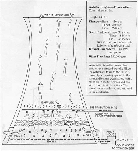 Shh! Secrets of the Cooling Towers - Union of Concerned ...