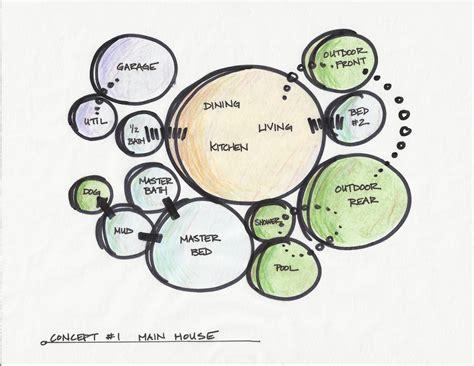 bubble diagrams     project