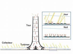 Tour De Cheminée : tour solaire chemin e wikip dia ~ Nature-et-papiers.com Idées de Décoration