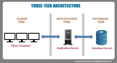 Software Architecture Onetier, Twotier, Three Tier, N Tier