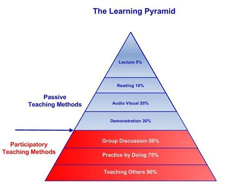 learning pyramid   peak performance center