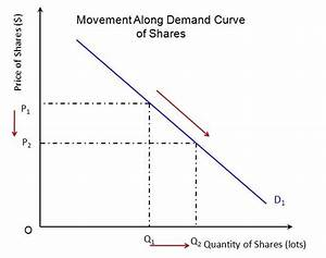 Demand Curve  Difference Between Movement And Shift Along Demand Curve