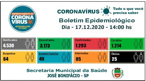 BOLETIM EPIDEMIOLÓGICO: CORONAVÍRUS