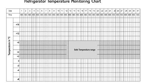 temperature chart template refrigerator temperature monitoring chart  recipes  cook