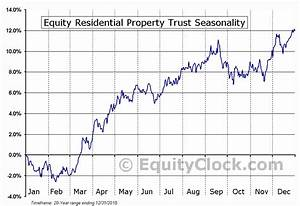Commodity Index Chart Equity Residential Property Trust Nyse Eqr Seasonal