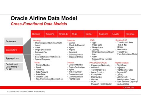 oracle airlines data model sle 28 images oracle