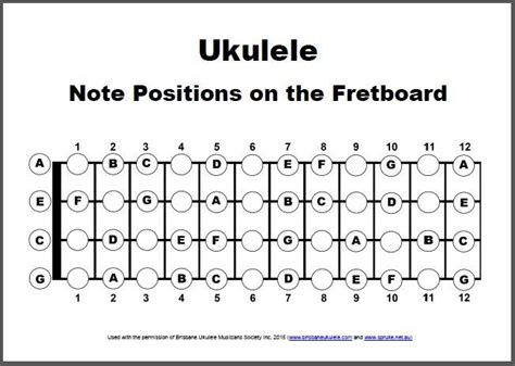 Remarkable Ukulele Fretboard Diagram Wiring Digital Resources Funiwoestevosnl