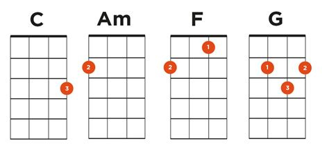:)the strumming pattern was done by ear, if you're having trouble just repeat it. Play Hundreds of Ukulele Songs With Just 4 Chords