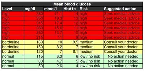 blood sugar levels chart health pinterest sugar