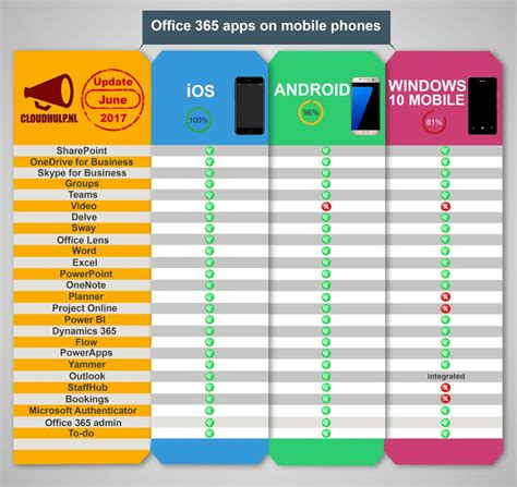 Office 365 Mobile by Office 365 Apps On Mobile Devices Infographic Ios