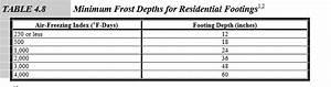 Frost Line Depth Chart