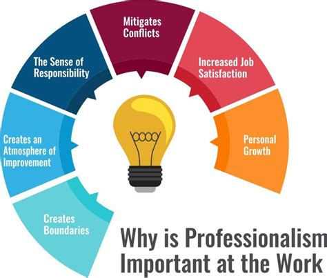 Why Is Professionalism Important At The Workplace Imarticus. Resume For Hotel Housekeeping Job. Internal Promotion Resume Sample. Resume Salary Requirements. Product Development Resume. Skills Resume Examples. Family Nurse Practitioner Resume. Stay At Home Mom Returning To Work Resume. Online Resume Website